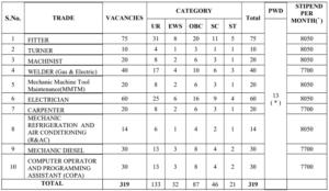 VSP Trade Apprentices Recruitment 2021