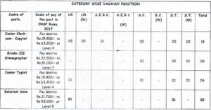 Koraput Court Vacancy